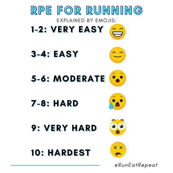 How to Run Faster with RPE Chart for Running Meme