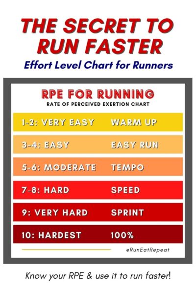 how to run faster step 1 chart